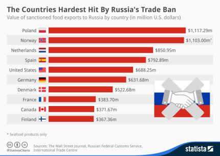 Russia-trade-ban-430x306