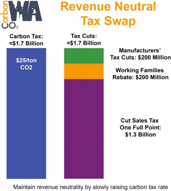 CarbonWA-tax-swap