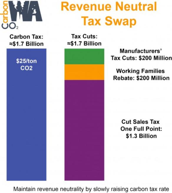 CarbonWA-tax-swap