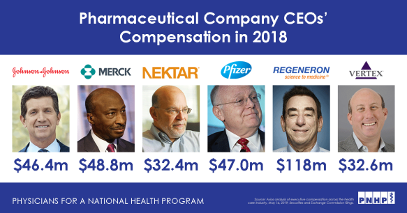 Obscene CEO Salaries: Why Medicare for All MUST Exclude ...